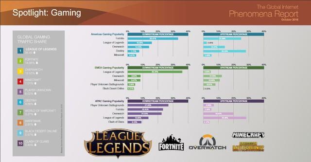 League of Legend vẫn là tựa game đứng đầu thế giới